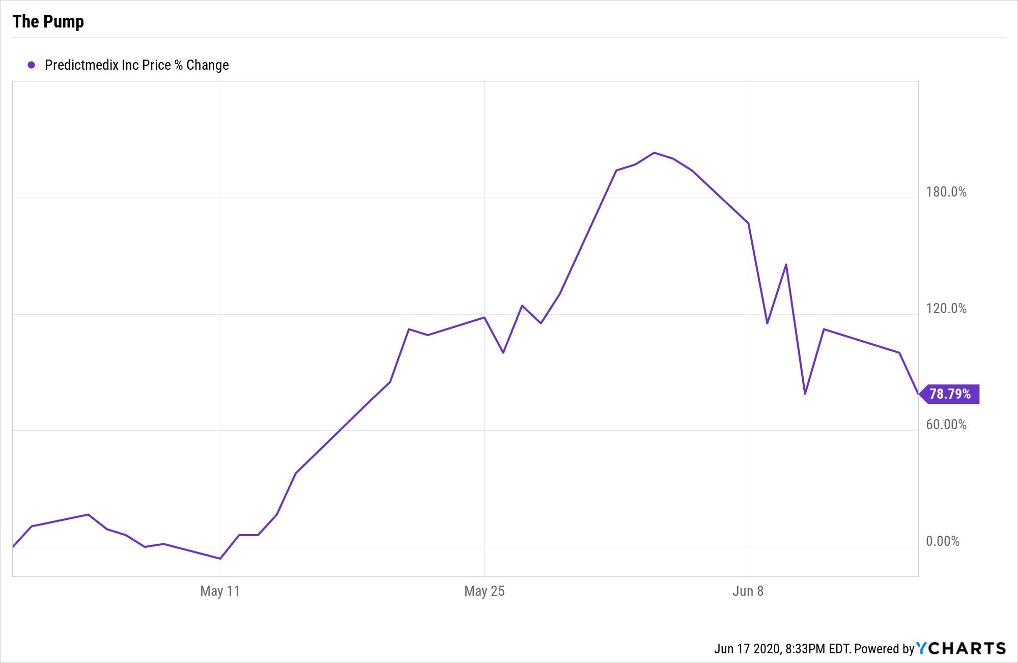 PMED Chart