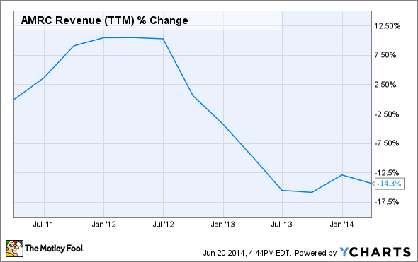 AMRC Revenue (TTM) Chart