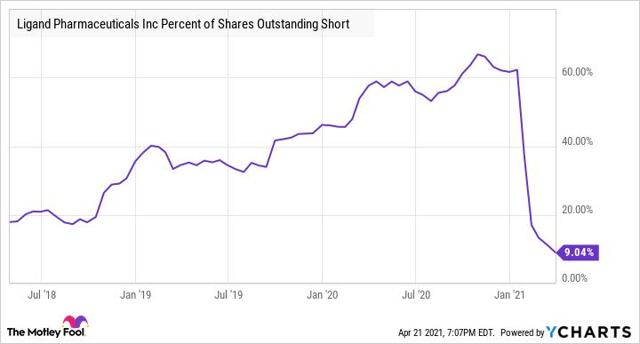 LGND Percent of Shares Outstanding Short Chart