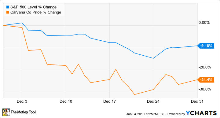 Why Carvana Stock Fell 24 4% in December | The Motley Fool