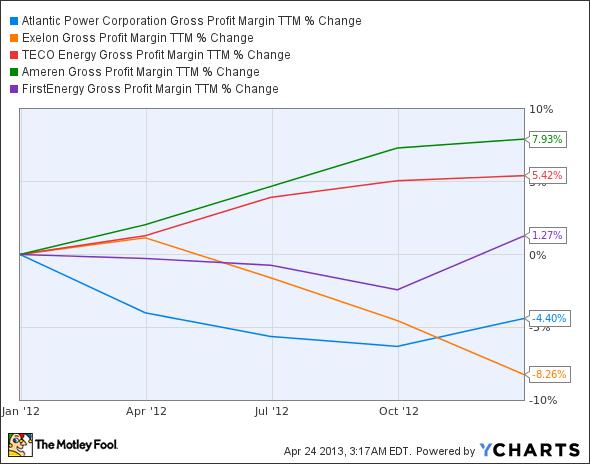 AT Gross Profit Margin TTM Chart