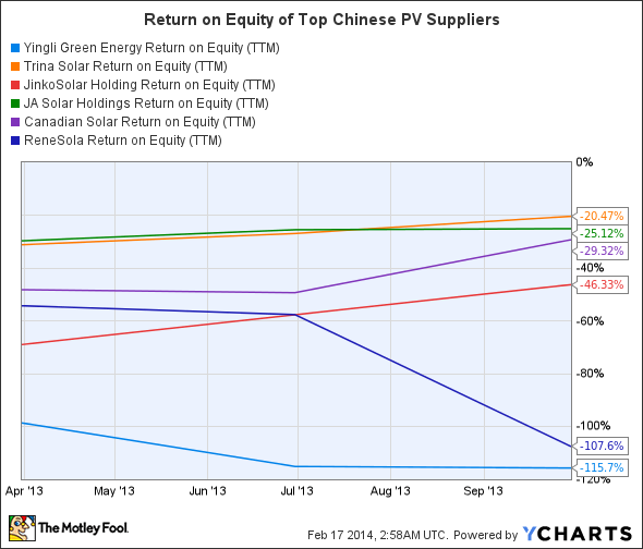 YGE Return on Equity (TTM) Chart