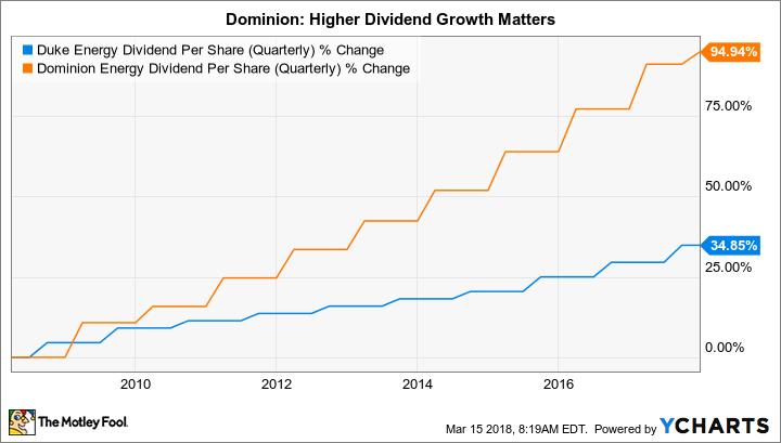 DUK Dividend Per Share (Quarterly) Chart