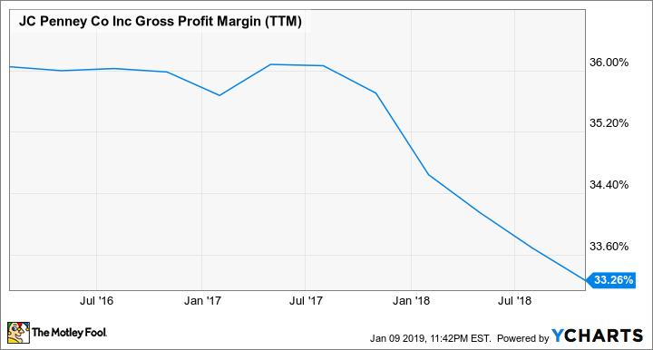 JCP Gross Profit Margin (TTM) Chart
