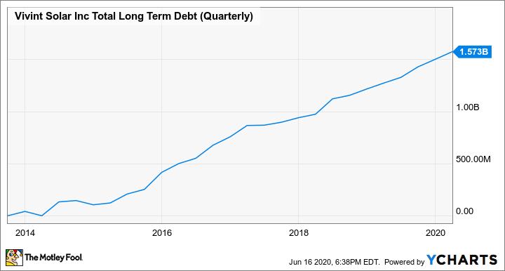 VSLR Total Long Term Debt (Quarterly) Chart