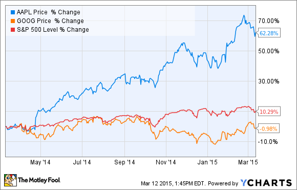 Is google stock a better buy than apple inc today the motley fool