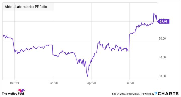 ABT PE Ratio Chart