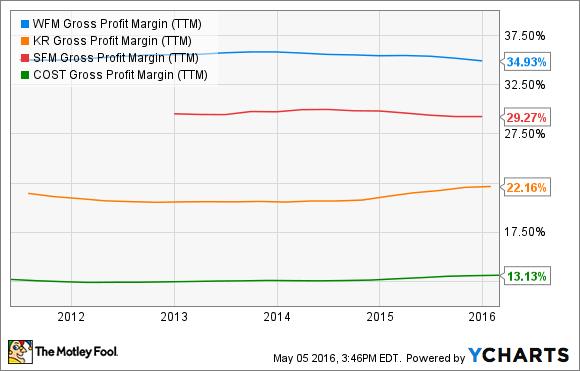 WFM Gross Profit Margin (TTM) Chart