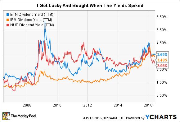 ETN Dividend Yield (TTM) Chart