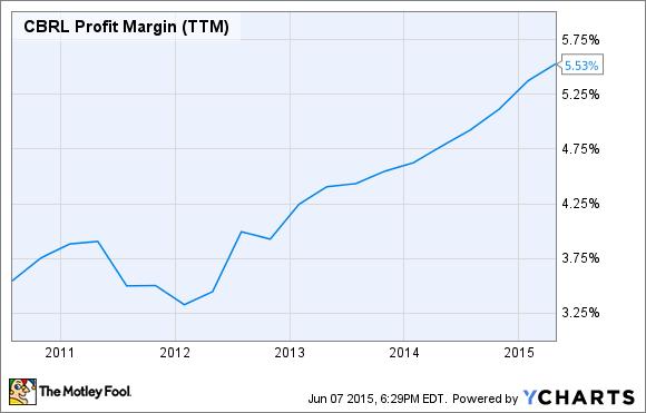 CBRL Profit Margin (TTM) Chart
