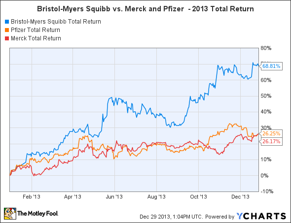 BMY Total Return Price Chart