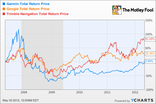 GRMN Total Return Price Chart