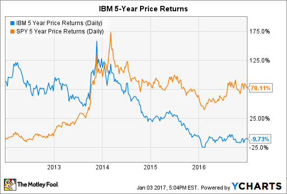 IBM 5 Year Price Returns (Daily) Chart