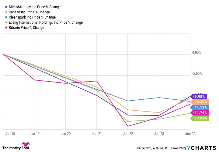 MSTR Chart