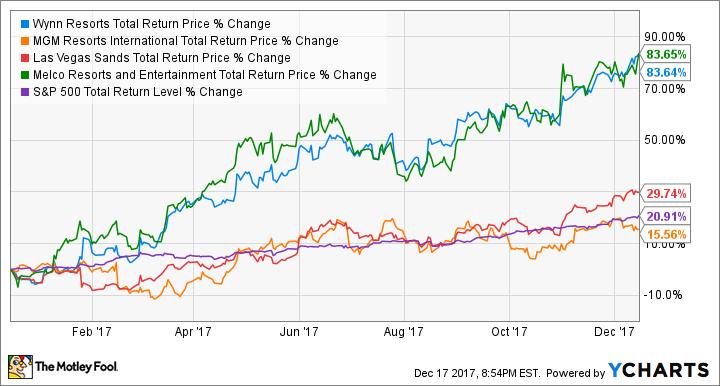 WYNN Total Return Price Chart
