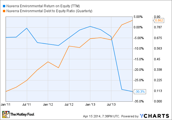 NES Return on Equity (TTM) Chart