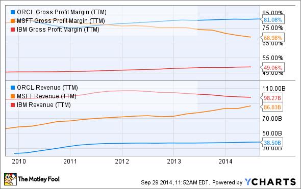 ORCL Gross Profit Margin (TTM) Chart