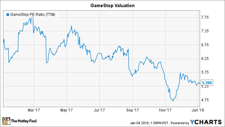 GME PE Ratio (TTM) Chart