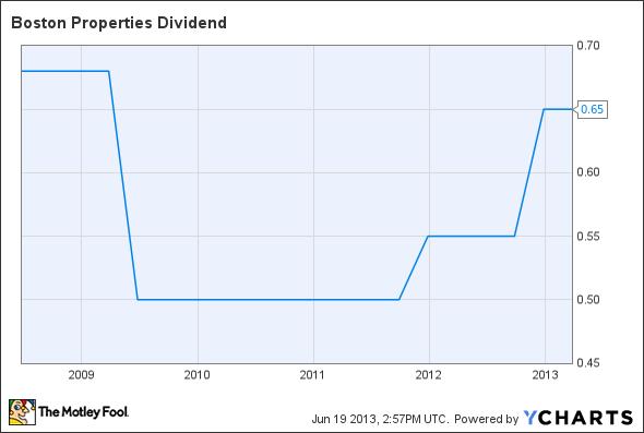 BXP Dividend Chart