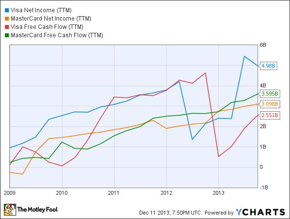V Net Income (TTM) Chart