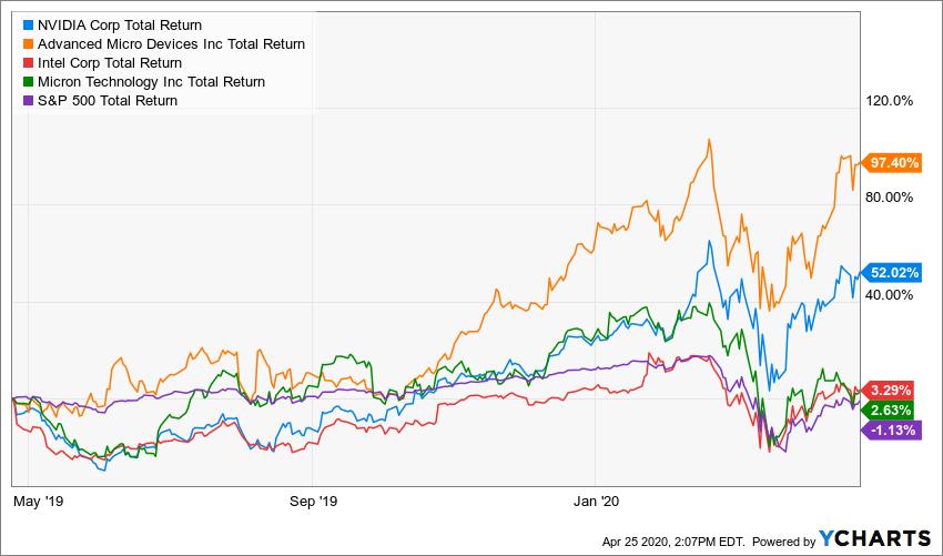 NVDA Total Return Level Chart