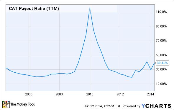 CAT Payout Ratio (TTM) Chart
