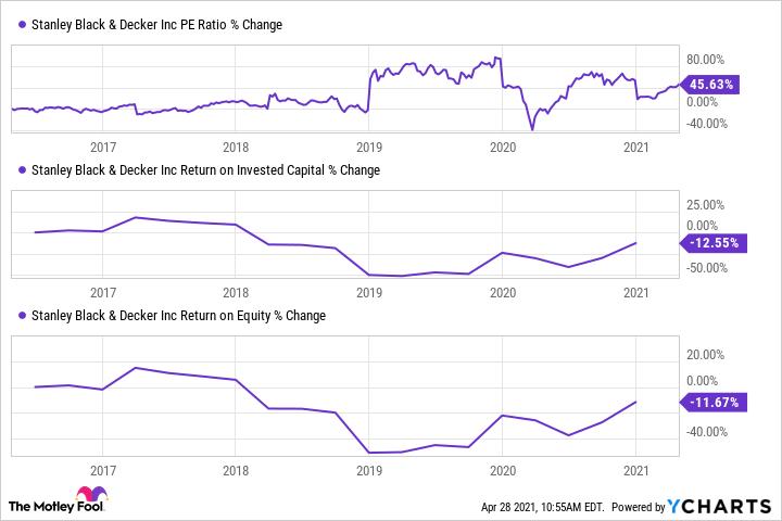 SWK PE Ratio Chart