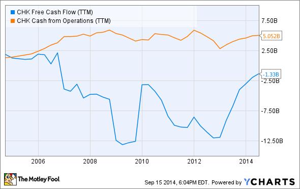 CHK Free Cash Flow (TTM) Chart