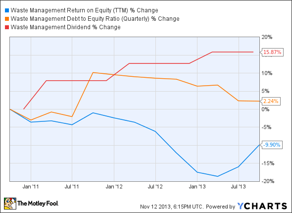 WM Return on Equity (TTM) Chart