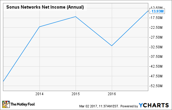 SONS Net Income (Annual) Chart
