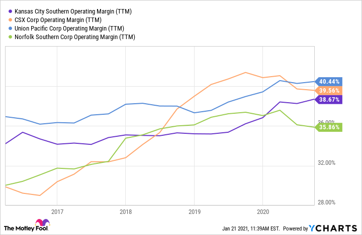 KSU Operating Margin (TTM) Chart