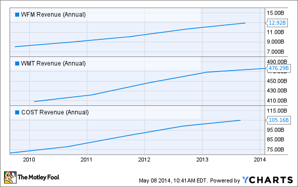 WFM Revenue (Annual) Chart