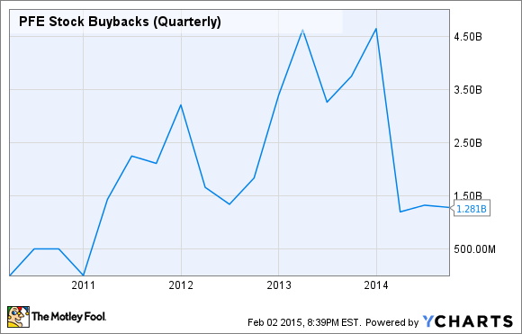 PFE Stock Buybacks (Quarterly) Chart