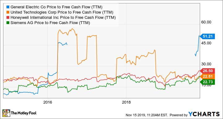 GE Price to Free Cash Flow (TTM) Chart