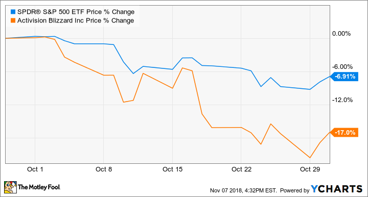 Why Activision Blizzard Stock Lost 17 In October The Motley Fool