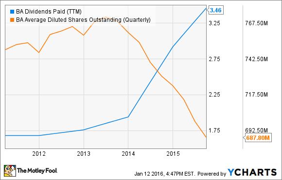 BA Dividends Paid (TTM) Chart