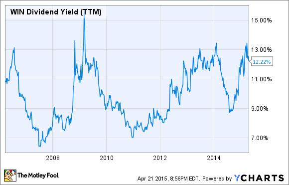 WIN Dividend Yield (TTM) Chart