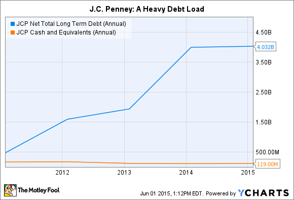 JCP Net Total Long Term Debt (Annual) Chart