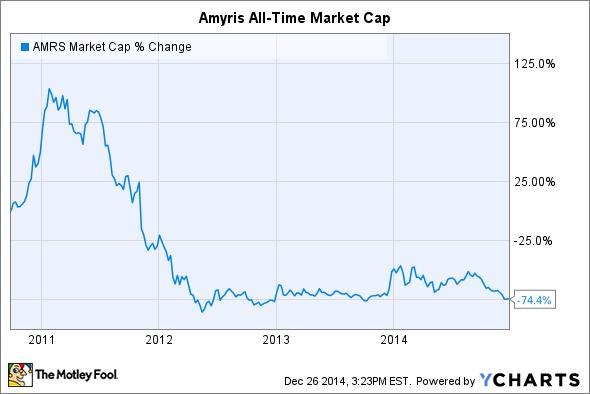 AMRS Market Cap Chart