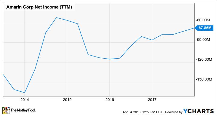 AMRN Net Income (TTM) Chart