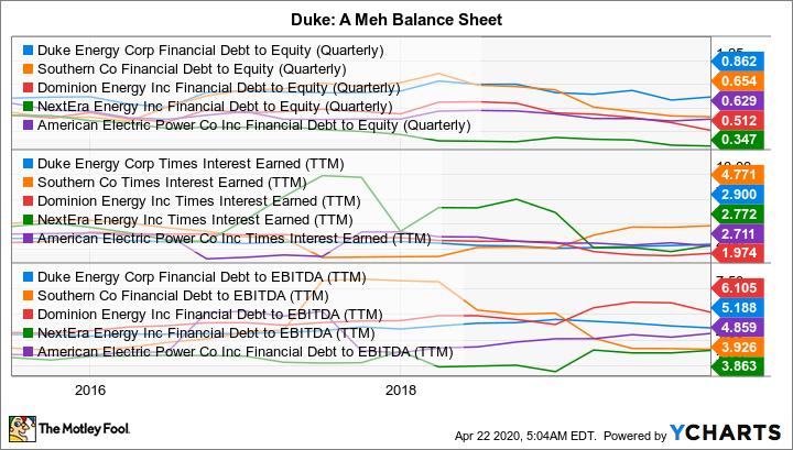 DUK Financial Debt to Equity (Quarterly) Chart