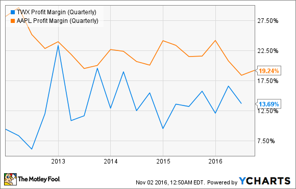 TWX Profit Margin (Quarterly) Chart