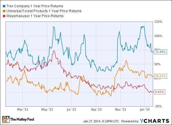 TREX 1 Year Price Returns Chart