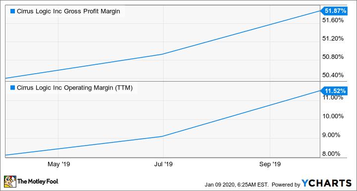 CRUS Gross Profit Margin Chart