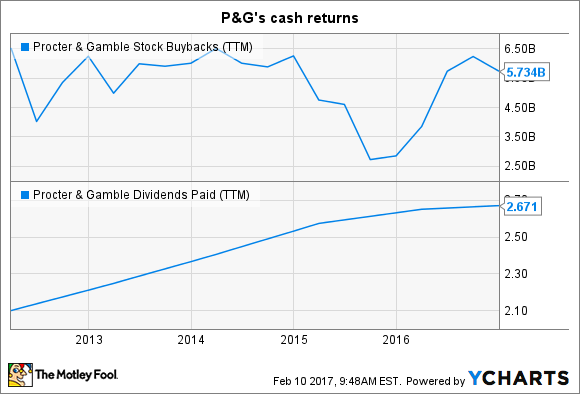 PG Stock Buybacks (TTM) Chart
