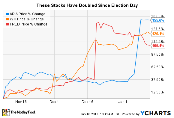 These 3 Stocks Have Doubled Since Election Day | The ...