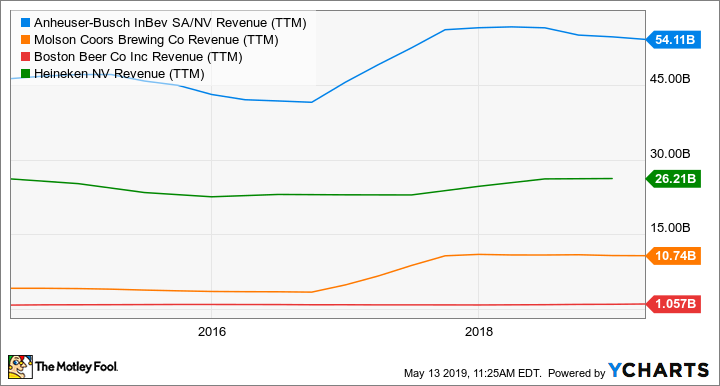 BUD Revenue (TTM) Chart