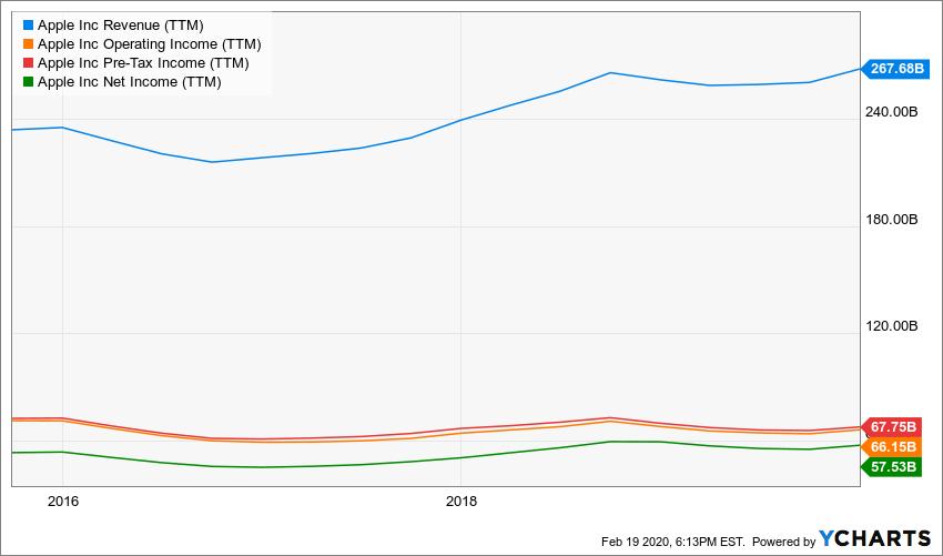AAPL Revenue (TTM) Chart