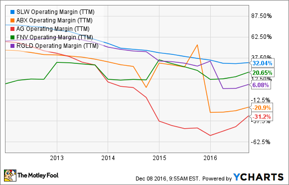 SLW Operating Margin (TTM) Chart