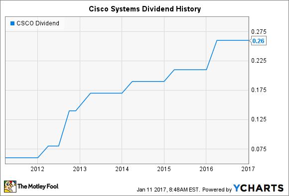 CSCO Dividend Chart